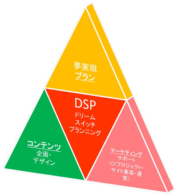 DSPサービス