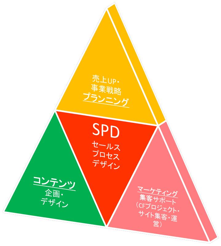 SPD セールスプロセスデザイン サービス内容